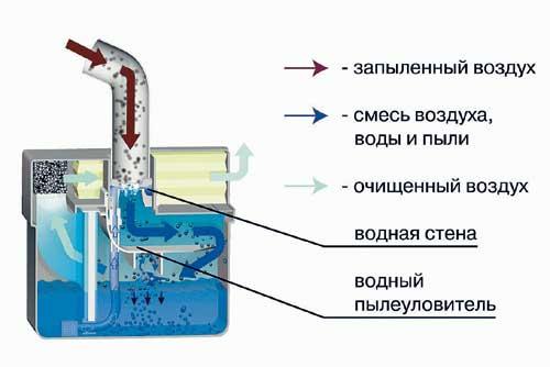 Как сделать пылесос с аквафильтром