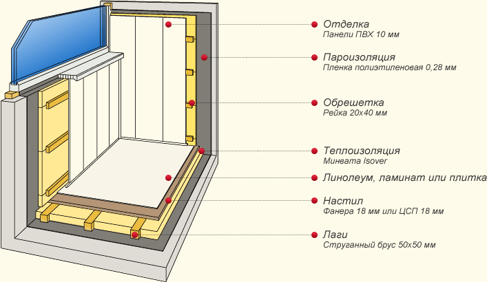 Схема внутренней отделки балкона пластиковыми панелями