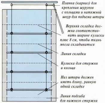 konstrukciya-rimskoj-shtory Как сшить римские шторы своими руками: пошаговая инструкция