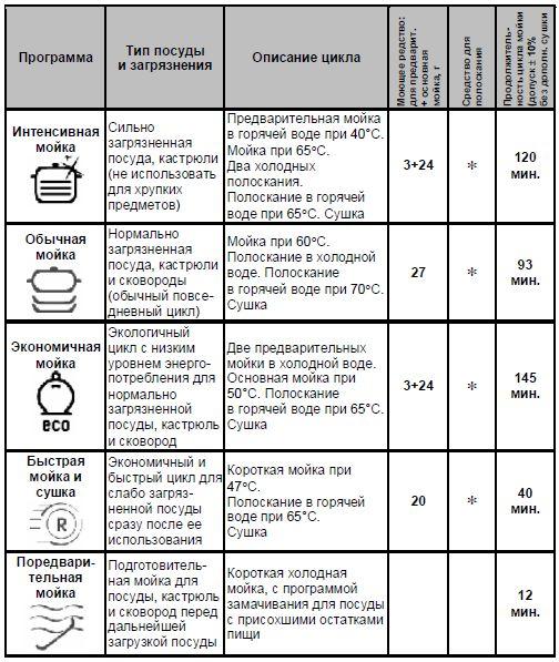 Таблица применения режимов