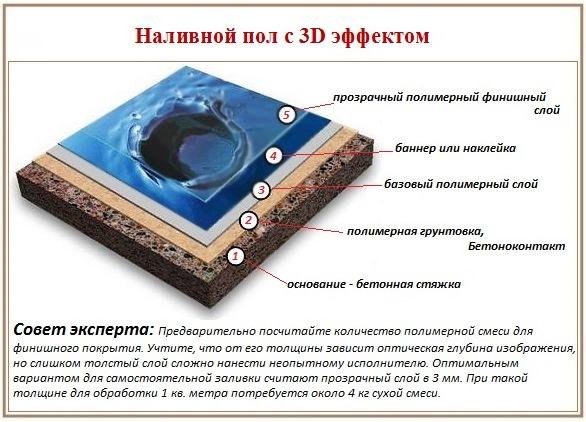 Структура наливного 3d пола