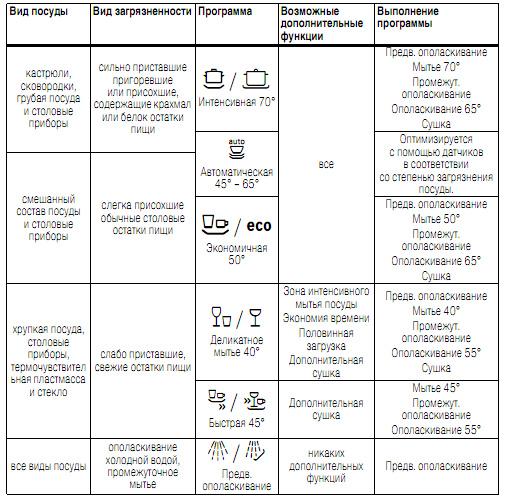 Сравнение режима и степени чистоты посуды
