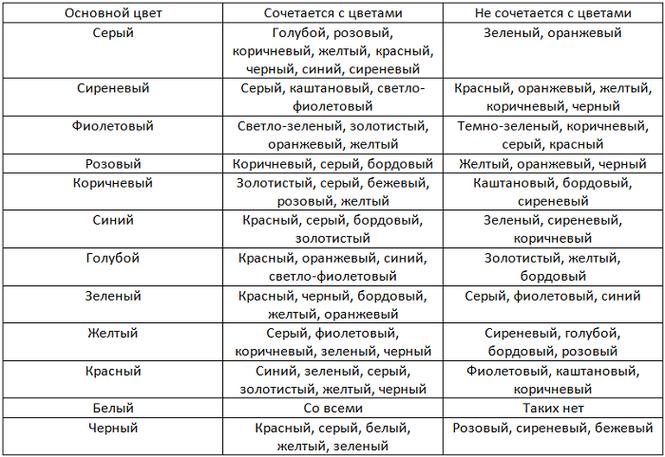 Таблица по несовместимости тонов